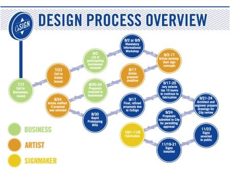 CoSign Chart